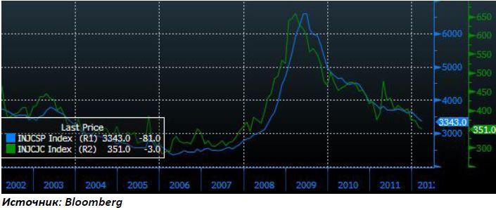 Стабилизация на коррекции цен на нефть