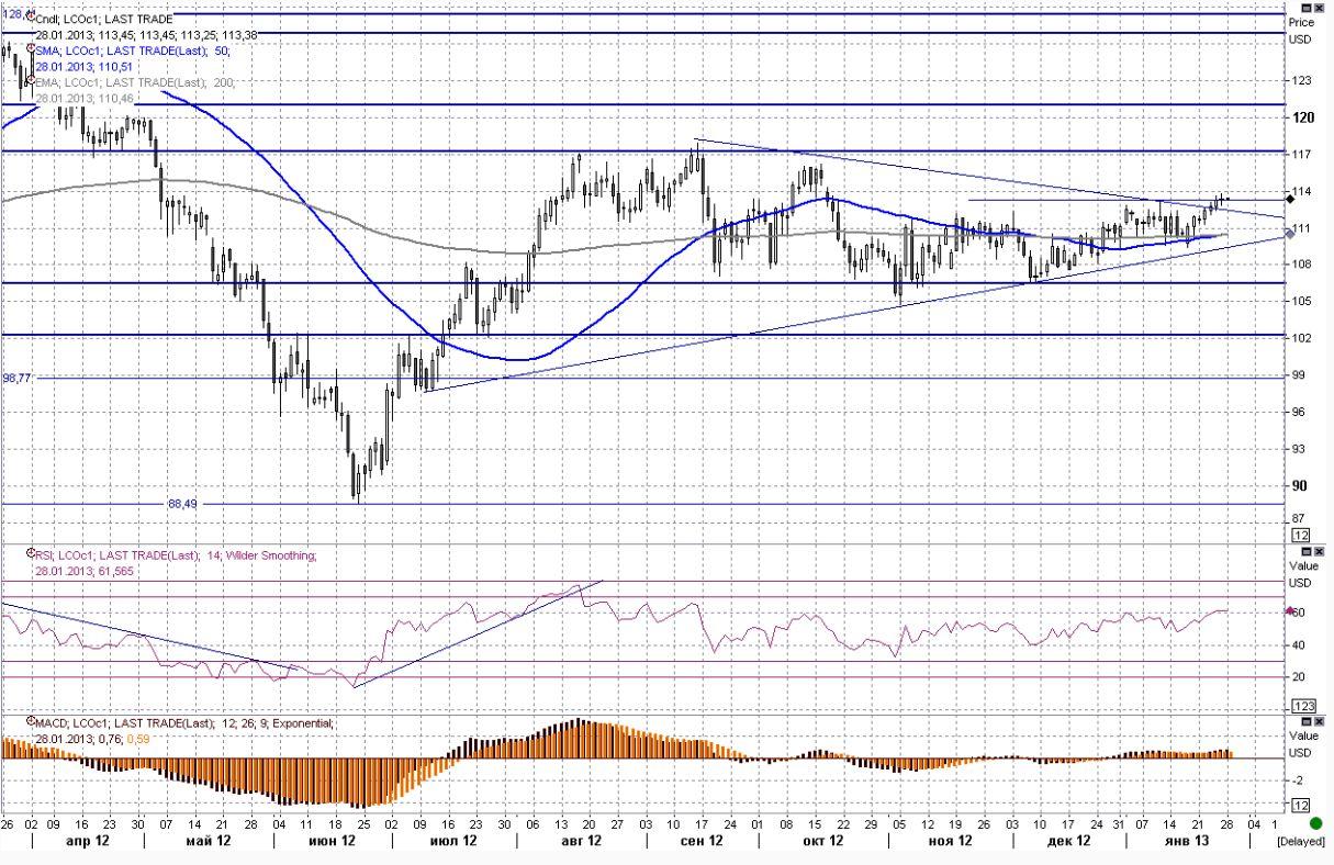 Цена на черное золото остается возле максимумов последних месяцев