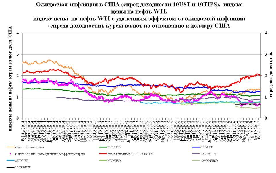 Цены на нефть и процентная политика мировых центробанков