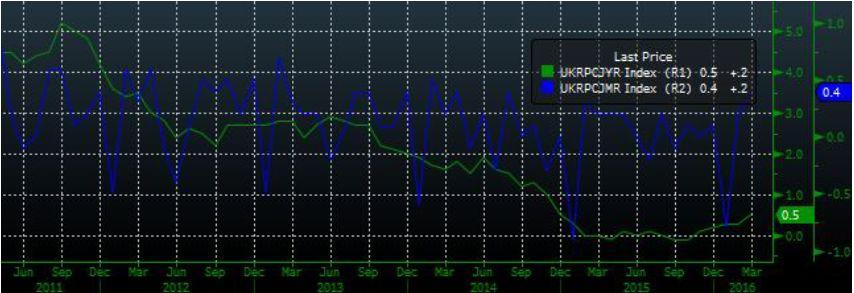 Рост на фоне высокой торговой активности