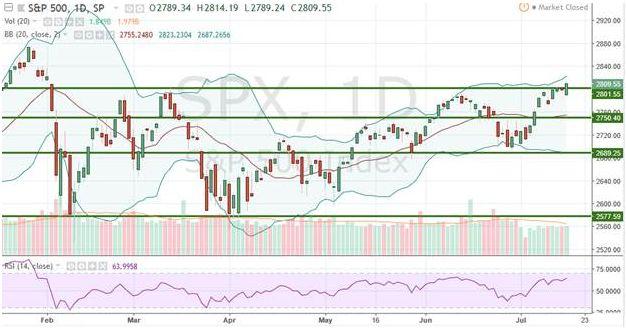 Индекс S&P500 обновляет многомесячные максимумы