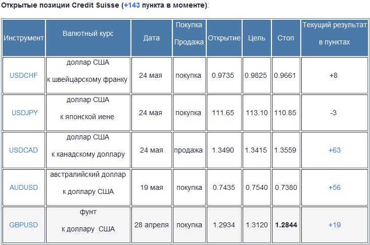 Credit Suisse: торговые стратегии на форекс