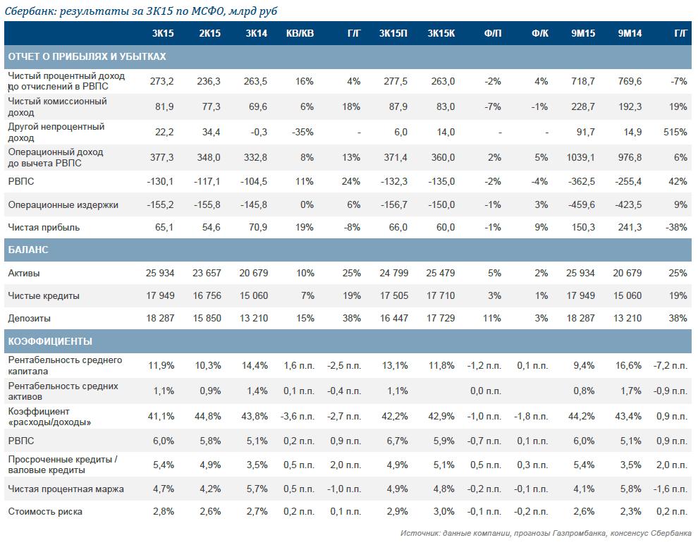 Сбербанк: результаты за 3К15. Хороший темп восстановления рентабельности