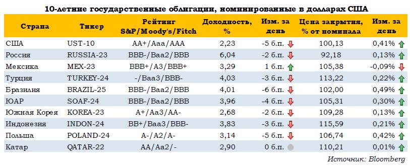 ЦБ не оставляет рубль без поддержки