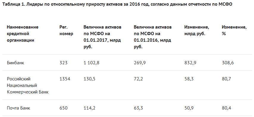 Говорящие цифры: рэнкинг банков по МСФО-2016
