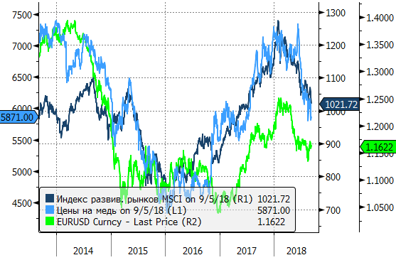 Обзор валютного рынка за август