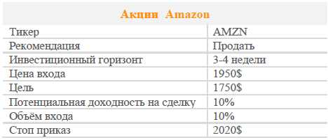 Акции Amazon. Рекомендация - Продавать