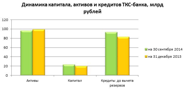 ТКС-банк не унывает и предлагает дивиденды