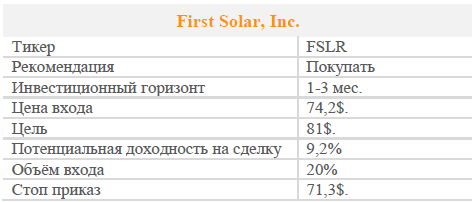 Акции First Solar, Inc. Рекомендация - ПОКУПАТЬ