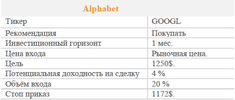 Акции Alphabet. Рекомендация - Покупать