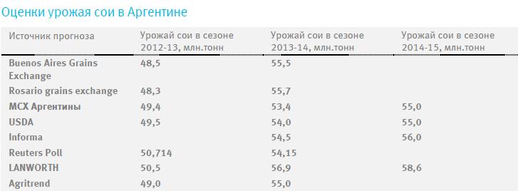 Цены на хлопок в прошедший период существенно снизились, все-таки пройдя сильный уровень поддержки 60 ц/ф вниз