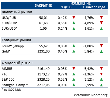 В понедельник российский рынок торговался безыдейно