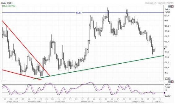 Рубль сумел укрепиться по отношению к евро и доллару
