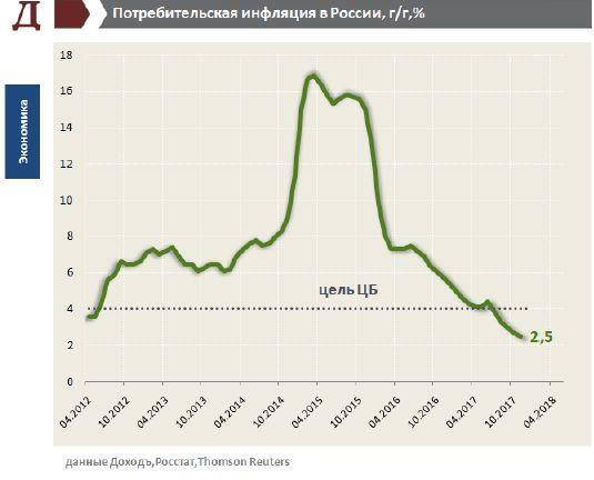 Инфляция и процентные ставки в России. Декабрь 2017