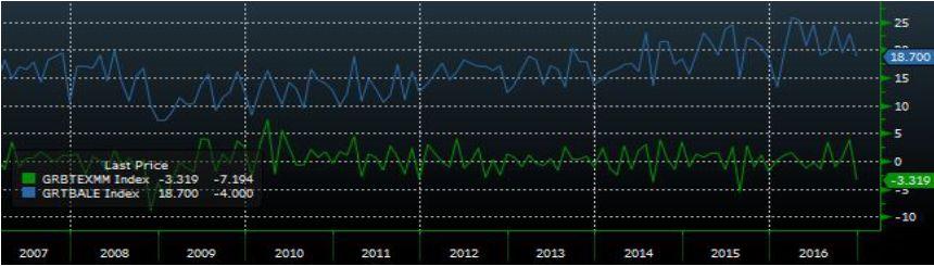 Потребительский сектор в лидерах дня по темпам снижения