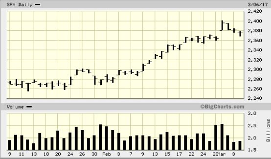Road map. S&P500 .Turnaround Tuesday ? Russell2000, Russia(RSX)
