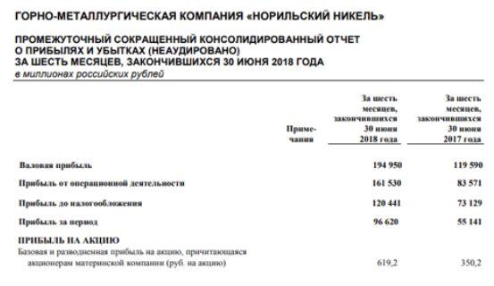 Покупка акций ГМК «Нор.Никель»