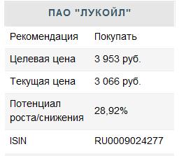 """""""ЛУКОЙЛ"""" - акции с потенциалом"""