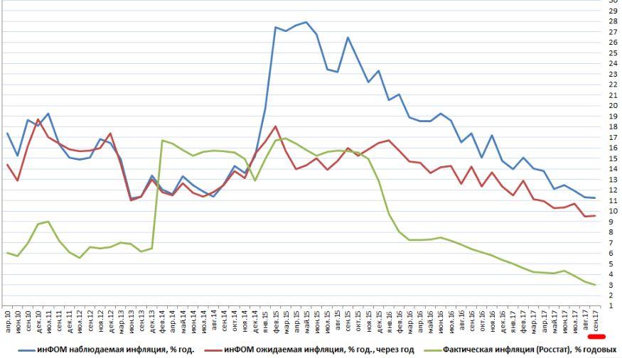 Действия ЦБ, крепкий рубль и сезонный фактор снизили годовую инфляцию до рекордных 3%
