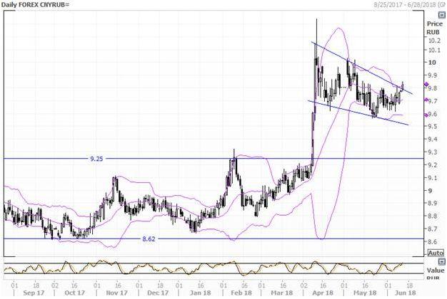 USD/CNY в ожидании сигналов от ФРС