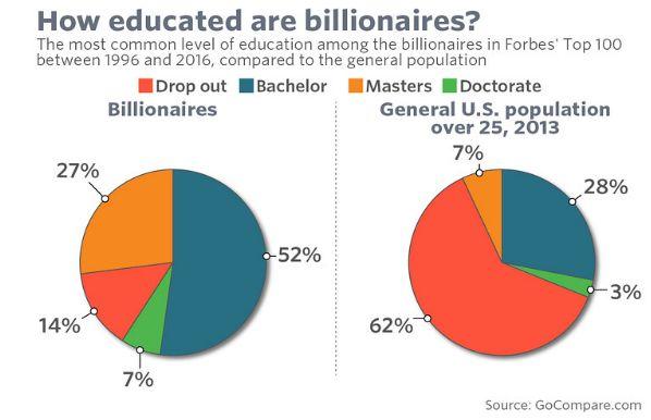 5 удивительных фактов о миллиардерах