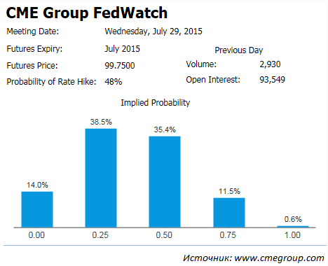 Wall Street продолжает покупать при слабой статистике и греческой неопределенности