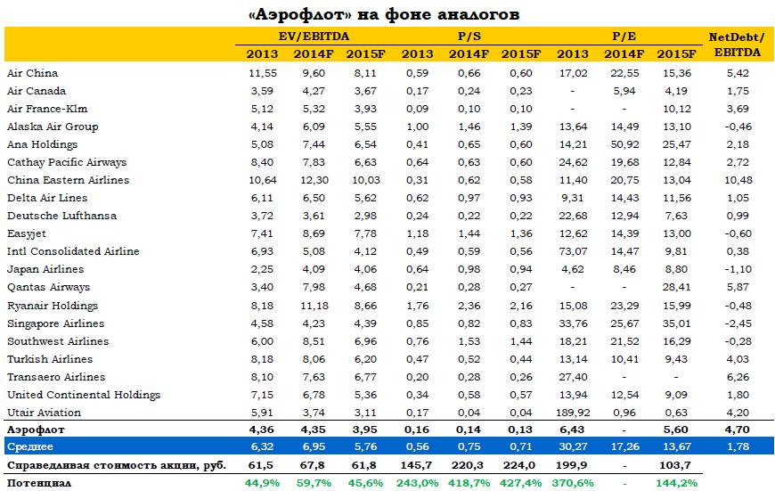 «Аэрофлот»: хорошие результаты 3К14 на слабом рынке авиаперевозок