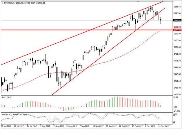На рынках Европы пессимистичные настроения