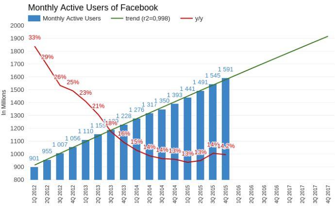 Facebook заслужил оценку шесть по пятибальной системе