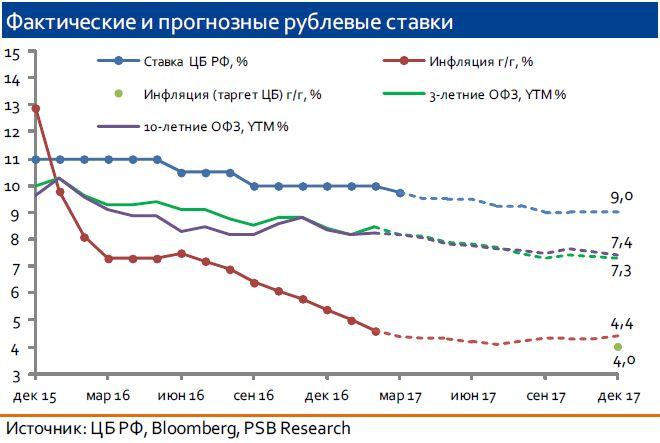 ЦБ РФ решил снизить ключевую ставку, но лишь на 25 б.п. до 9,75%