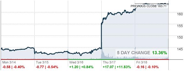 Barron's: акции FedEx могут вырасти на 15-20% к следующему году