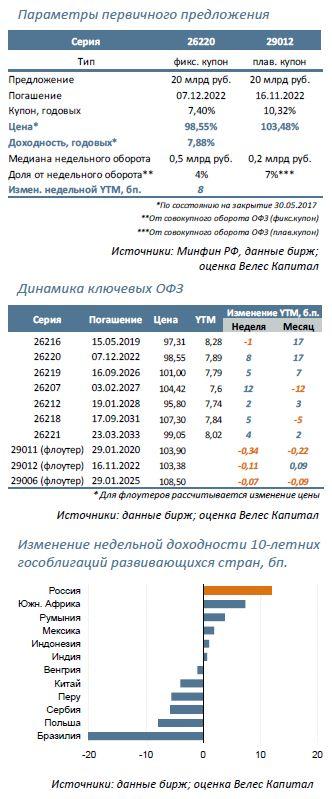 Минфин предложит: 26220 (5,5 лет) и 29012 (5,5 лет)