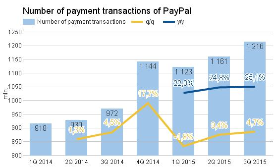 PayPal пока темная лошадка