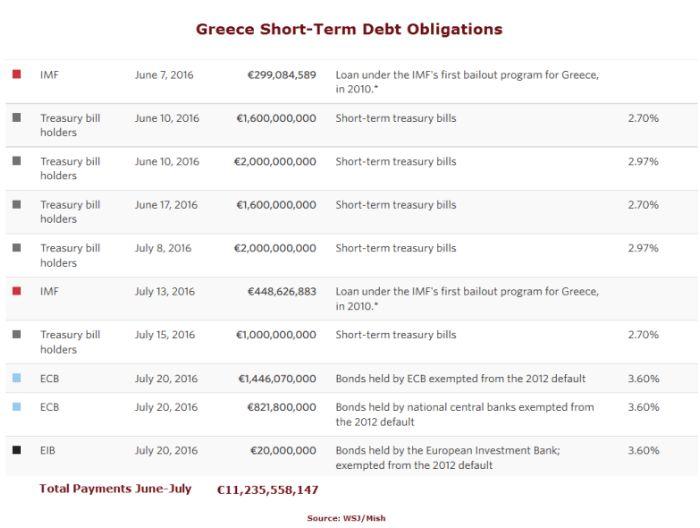 Греция останется в долговом рабстве на долгие годы