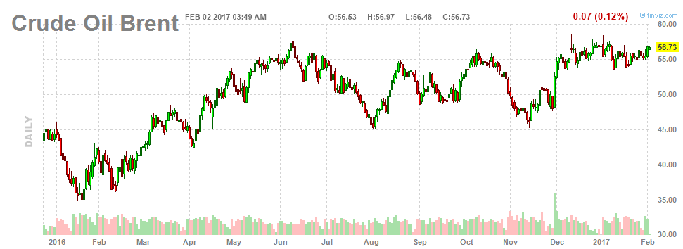 В 2017 г. поставки нефти из США могут резко вырасти