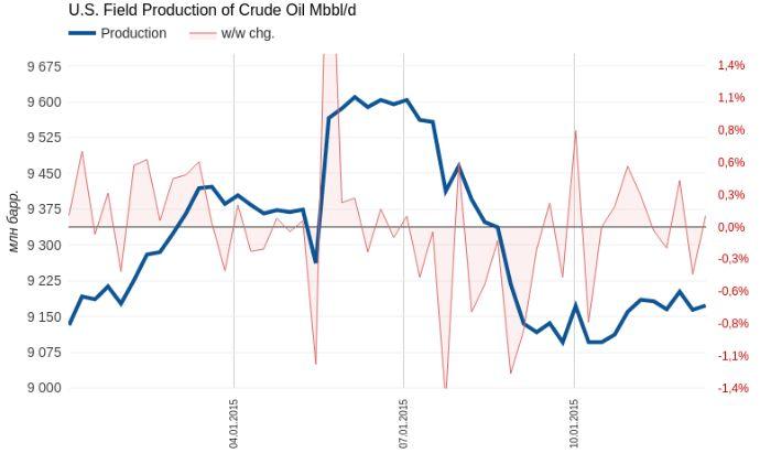 Нефть не сулит покупателям успехов в новом году