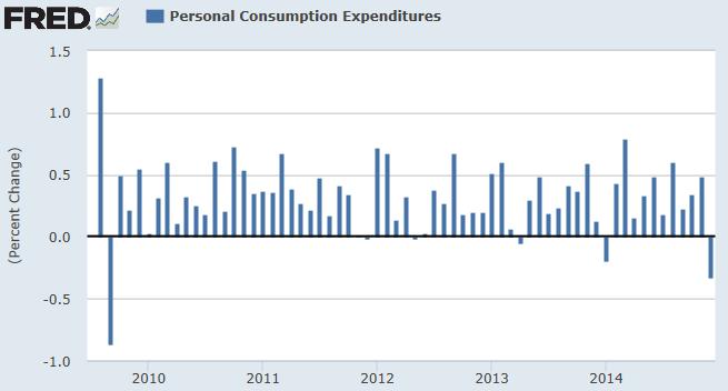 Снижение расходов американских потребителей не испугало Wall Street