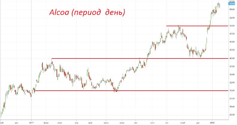 Продажа акций «Alcoa»