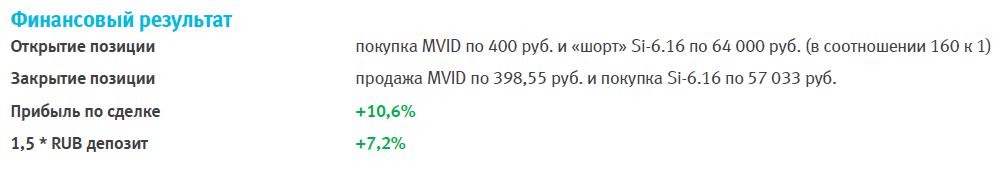 М.Видео – выкуп завершён