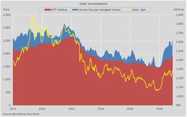 Выход Великобритании из ЕС поддержал золото, нефть не отстает