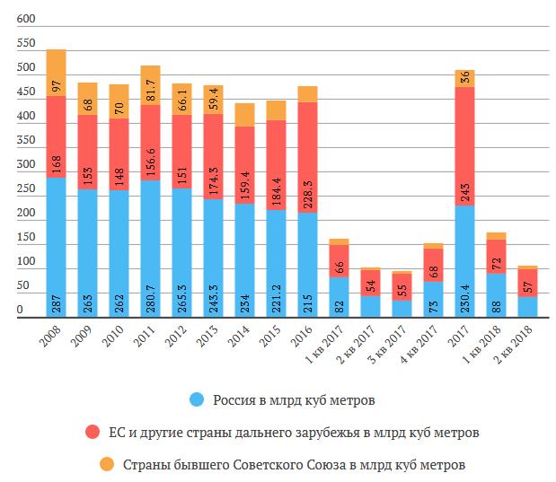 Газпром отчет за 1 полугодие 2018 МСФО