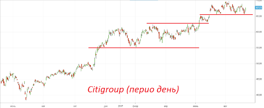 Покупка акций «Citigroup»
