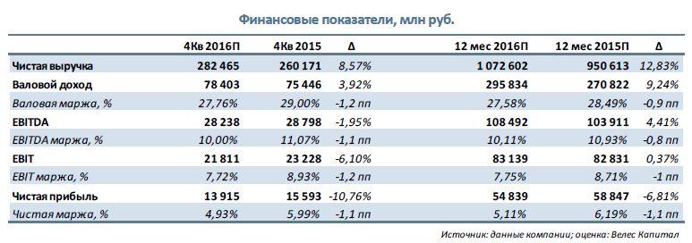 Магнит  Прогноз финансовых результатов за 2016 г