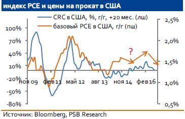 Индекс РСЕ: рост ценового давления в США не впечатляет и пока не должен сильно пугать ФРС