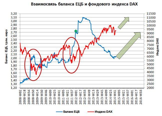 DAX 30: долгосрочно «на север», краткосрочно возможно снижение!