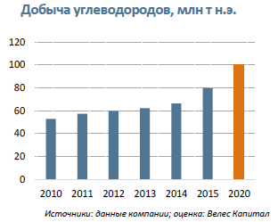 Газпром нефть  Отрицательный FCF – повод для дисконта и возможность для инвестиций