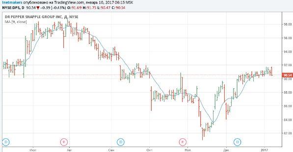Аналитики Goldman Sachs предпочли акции Dr Pepper акциям Coca-Cola