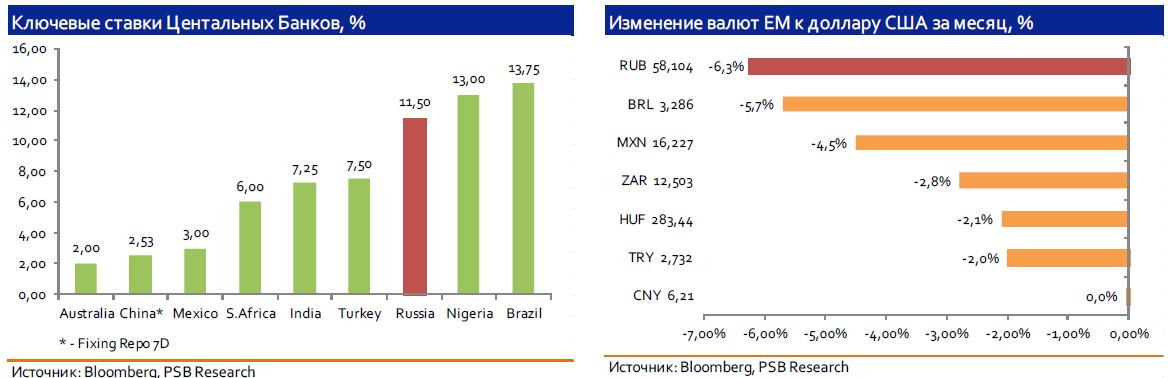 Заседание Банка России: внешние риски нарастают