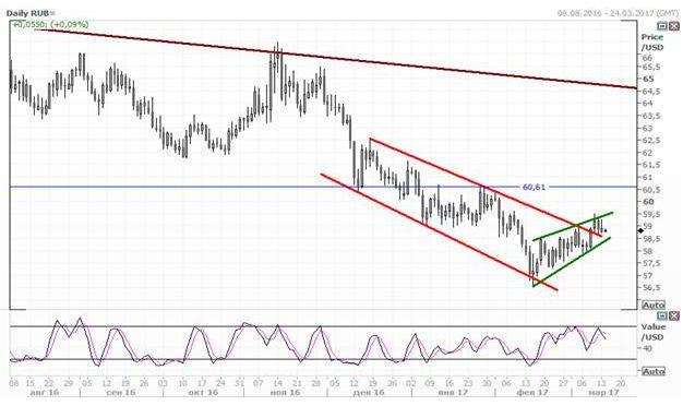 Рубль пытается укрепиться по отношению к доллару и евро