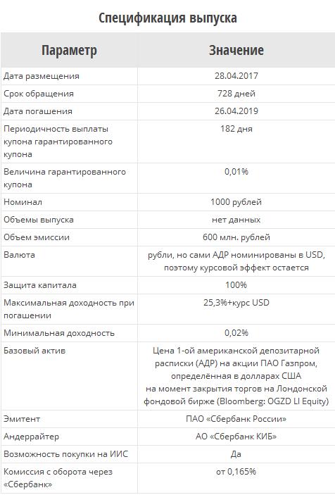 «Сбербанк» 28 апреля разместит структурные облигации на АДР Газпрома